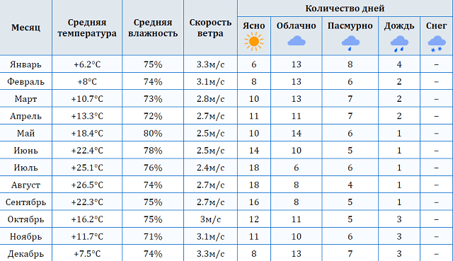 погода в Абхазии
