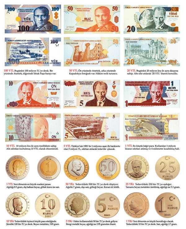 Какую валюту брать в Турцию
